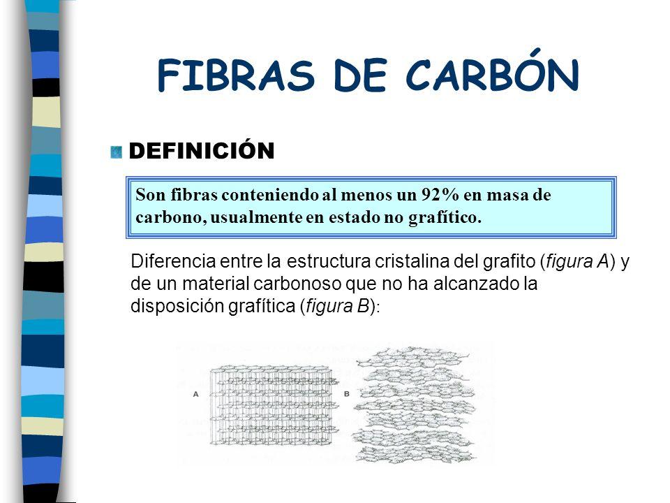 FIBRAS DE CARBÓN DEFINICIÓN Son fibras conteniendo al menos un 92% en masa de carbono, usualmente en estado no grafítico.