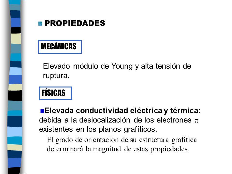 MECÁNICAS Elevado módulo de Young y alta tensión de ruptura.