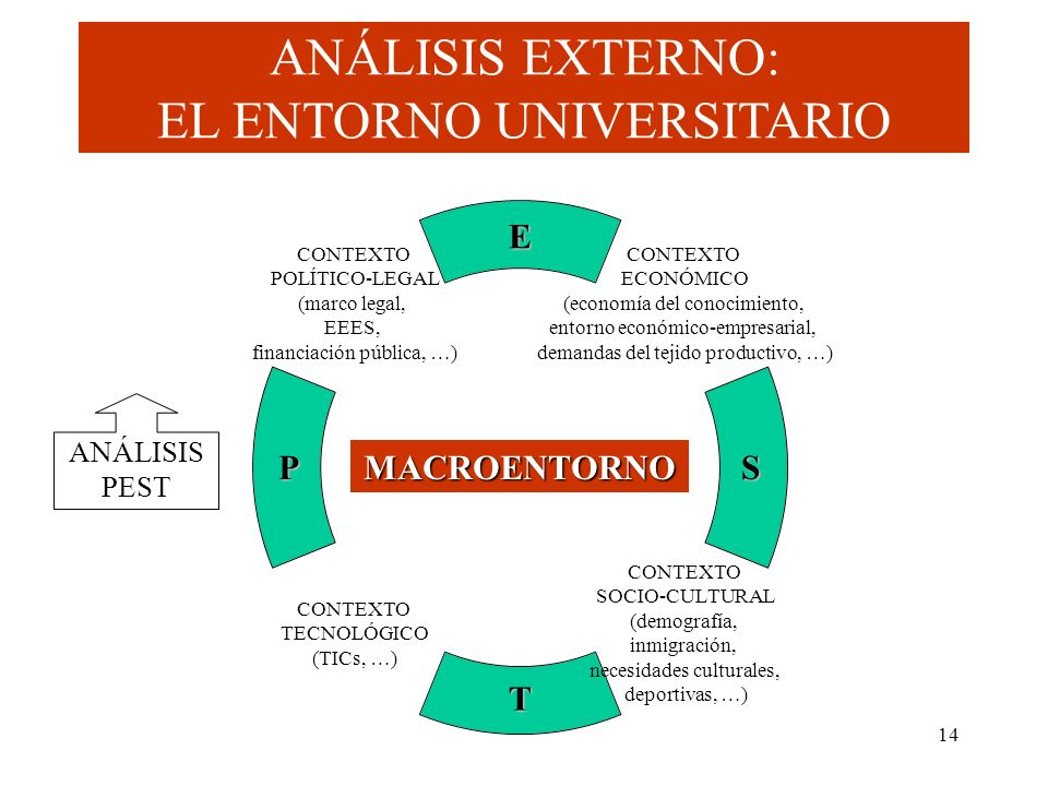 14 P T S E MACROENTORNO ANÁLISIS EXTERNO: EL ENTORNO UNIVERSITARIO ANÁLISIS PEST