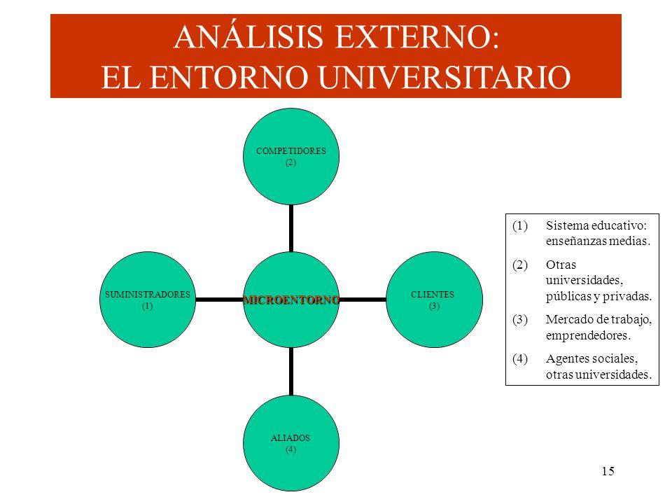 15 MICROENTORNO COMPETIDORES (2) CLIENTES (3) ALIADOS (4) SUMINISTRADORES (1) ANÁLISIS EXTERNO: EL ENTORNO UNIVERSITARIO (1)Sistema educativo: enseñan