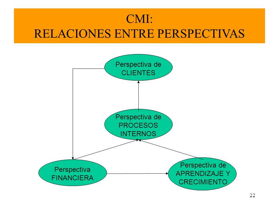 22 CMI: RELACIONES ENTRE PERSPECTIVAS Perspectiva FINANCIERA Perspectiva de CLIENTES Perspectiva de PROCESOS INTERNOS Perspectiva de APRENDIZAJE Y CRE