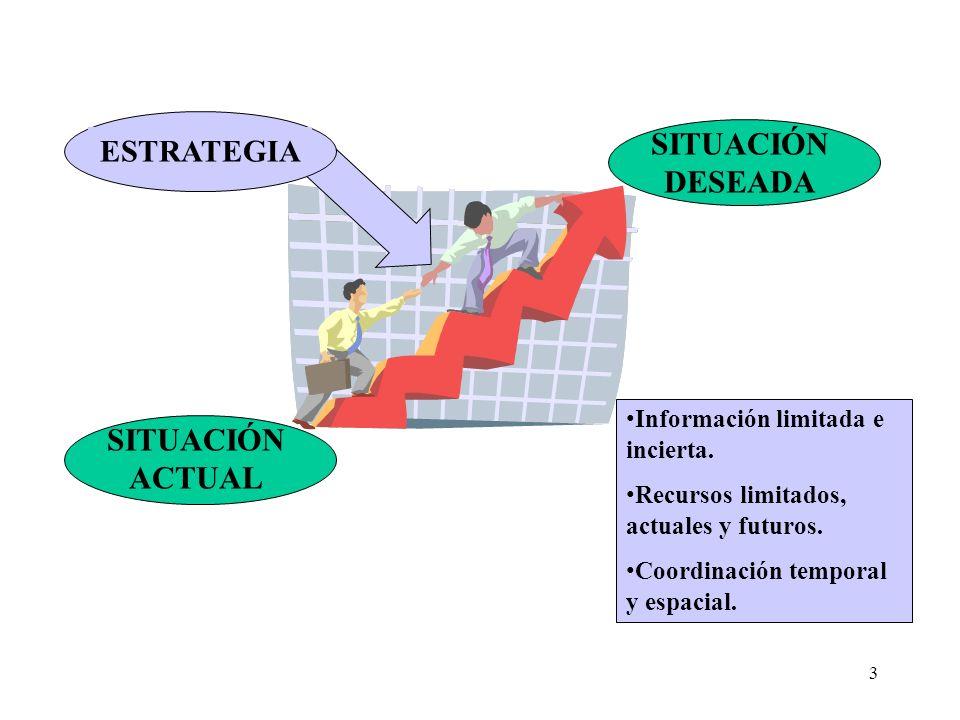 3 SITUACIÓN ACTUAL SITUACIÓN DESEADA ESTRATEGIA Información limitada e incierta. Recursos limitados, actuales y futuros. Coordinación temporal y espac