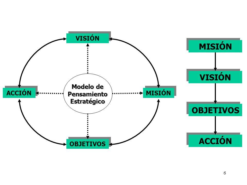6 VISIÓN MISIÓN ACCIÓN OBJETIVOS Modelo de Pensamiento Estratégico MISIÓN VISIÓN OBJETIVOS ACCIÓN