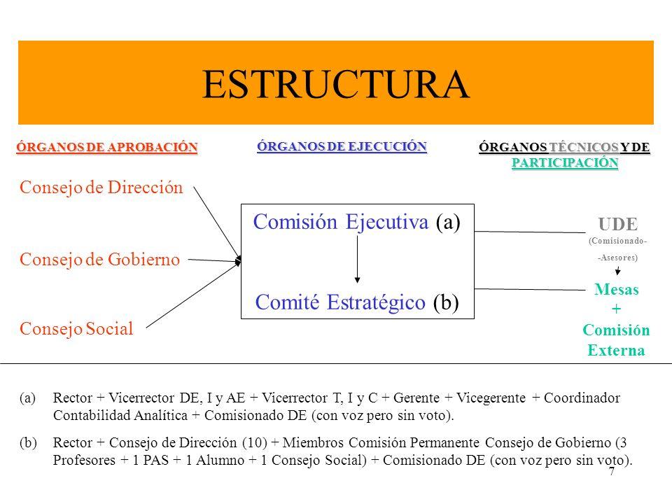 7 ESTRUCTURA Consejo de Dirección Consejo de Gobierno Consejo Social Comisión Ejecutiva (a) Comité Estratégico (b) UDE (Comisionado- -Asesores) Mesas