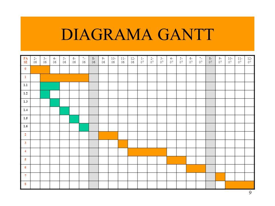 9 DIAGRAMA GANTT FA SE 2- 06 3- 06 4- 06 5- 06 6- 06 7- 06 8- 06 9- 06 10- 06 11- 06 12- 06 1- 07 2- 07 3- 07 4- 07 5- 07 6- 07 7- 07 8- 07 9- 07 10-