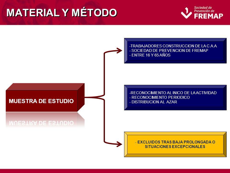 MATERIAL Y MÉTODO -TRABAJADORES CONSTRUCCION DE LA C.A.A - SOCIEDAD DE PREVENCION DE FREMAP - ENTRE 16 Y 65 AÑOS -RECONOCIMIENTO AL INICO DE LA ACTIVIDAD - RECONOCIMIENTO PERIODICO - DISTRIBUCION AL AZAR - EXCLUIDOS TRAS BAJA PROLONGADA O SITUACIONES EXCEPCIONALES