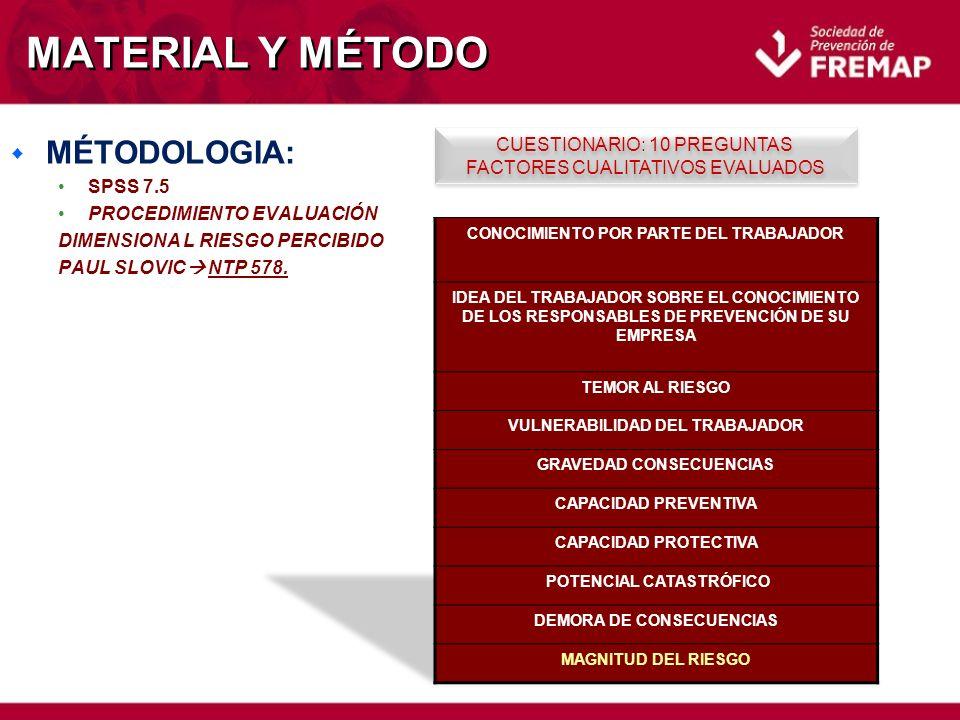 MATERIAL Y MÉTODO w MÉTODOLOGIA: SPSS 7.5 PROCEDIMIENTO EVALUACIÓN DIMENSIONA L RIESGO PERCIBIDO PAUL SLOVIC NTP 578.