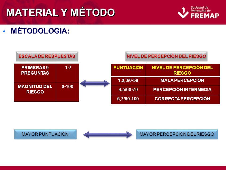 MATERIAL Y MÉTODO w MÉTODOLOGIA: PRIMERAS 9 PREGUNTAS 1-7 MAGNITUD DEL RIESGO 0-100 ESCALA DE RESPUESTAS NIVEL DE PERCEPCIÓN DEL RIESGO PUNTUACIÓNNIVEL DE PERCEPCIÓN DEL RIESGO 1,2,3/0-59MALA PERCEPCIÓN 4,5/60-79PERCEPCIÓN INTERMEDIA 6,7/80-100CORRECTA PERCEPCIÓN MAYOR PUNTUACIÓN MAYOR PERCEPCIÓN DEL RIESGO