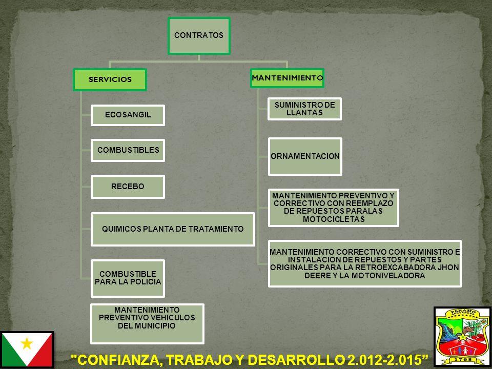 CONFIANZA, TRABAJO Y DESARROLLO 2.012-2.015 CONTRATOS SERVICIOS ECOSANGIL COMBUSTIBLES RECEBO QUIMICOS PLANTA DE TRATAMIENTO COMBUSTIBLE PARA LA POLICIA MANTENIMIENTO SUMINISTRO DE LLANTAS ORNAMENTACION MANTENIMIENTO PREVENTIVO Y CORRECTIVO CON REEMPLAZO DE REPUESTOS PARALAS MOTOCICLETAS MANTENIMIENTO CORRECTIVO CON SUMINISTRO E INSTALACION DE REPUESTOS Y PARTES ORIGINALES PARA LA RETROEXCABADORA JHON DEERE Y LA MOTONIVELADORA MANTENIMIENTO PREVENTIVO VEHICULOS DEL MUNICIPIO