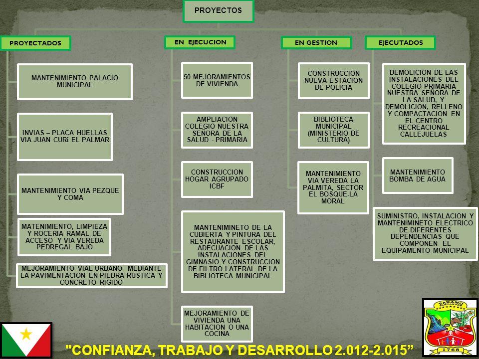 PROYECTOS PROYECTADOS MANTENIMIENTO PALACIO MUNICIPAL INVIAS – PLACA HUELLAS VIA JUAN CURi EL PALMAR MANTENIMIENTO VIA PEZQUE Y COMA MATENIMIENTO, LIMPIEZA Y ROCERIA RAMAL DE ACCESO Y VIA VEREDA PEDREGAL BAJO MEJORAMIENTO VIAL URBANO MEDIANTE LA PAVIMENTACION EN PIEDRA RUSTICA Y CONCRETO RIGIDO EN EJECUCION 50 MEJORAMIENTOS DE VIVIENDA AMPLIACION COLEGIO NUESTRA SEÑORA DE LA SALUD - PRIMARIA CONSTRUCCION HOGAR AGRUPADO ICBF MANTENIMINETO DE LA CUBIERTA Y PINTURA DEL RESTAURANTE ESCOLAR, ADECUACION DE LAS INSTALACIONES DEL GIMNASIO Y CONSTRUCCION DE FILTRO LATERAL DE LA BIBLIOTECA MUNICIPAL MEJORAMIENTO DE VIVIENDA UNA HABITACION O UNA COCINA EN GESTION CONSTRUCCION NUEVA ESTACION DE POLICIA BIBLIOTECA MUNICIPAL (MINISTERIO DE CULTURA) MANTENIMIENTO VIA VEREDA LA PALMITA, SECTOR EL BOSQUE-LA MORAL EJECUTADOS DEMOLICION DE LAS INSTALACIONES DEL COLEGIO PRIMARIA NUESTRA SEÑORA DE LA SALUD, Y DEMOLICION, RELLENO Y COMPACTACION EN EL CENTRO RECREACIONAL CALLEJUELAS MANTENIMIENTO BOMBA DE AGUA SUMINISTRO, INSTALACION Y MANTENIMINETO ELECTRICO DE DIFERENTES DEPENDENCIAS QUE COMPONEN EL EQUIPAMENTO MUNICIPAL CONFIANZA, TRABAJO Y DESARROLLO 2.012-2.015