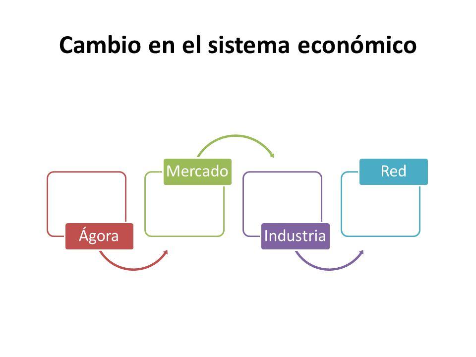 Cambio en el sistema económico ÁgoraMercadoIndustriaRed