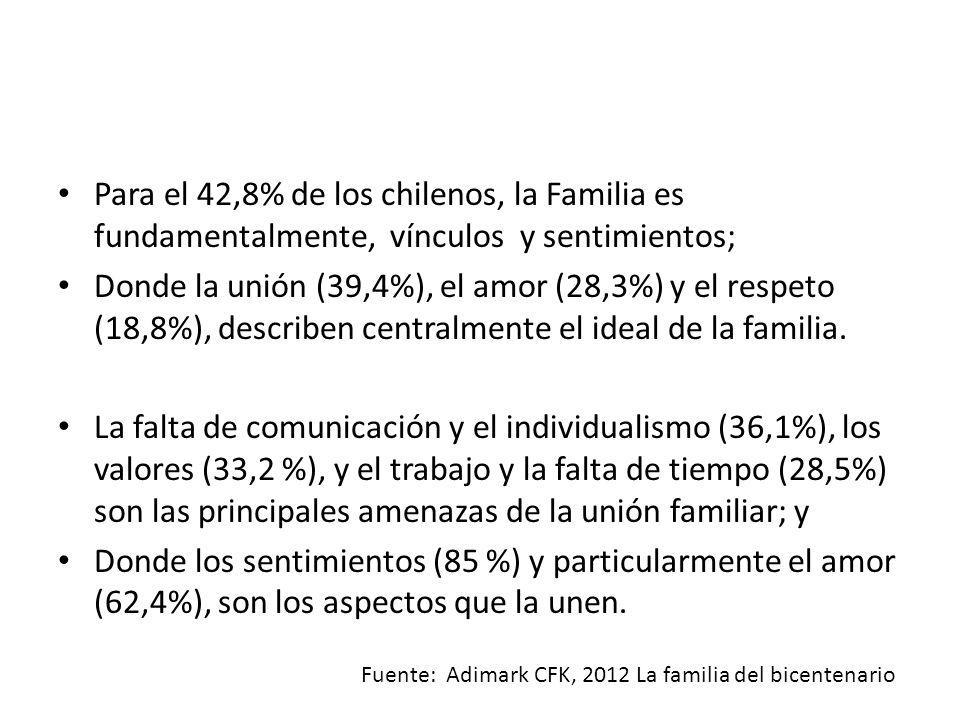 Fuente: Adimark CFK, 2012 La familia del bicentenario Para el 42,8% de los chilenos, la Familia es fundamentalmente, vínculos y sentimientos; Donde la unión (39,4%), el amor (28,3%) y el respeto (18,8%), describen centralmente el ideal de la familia.