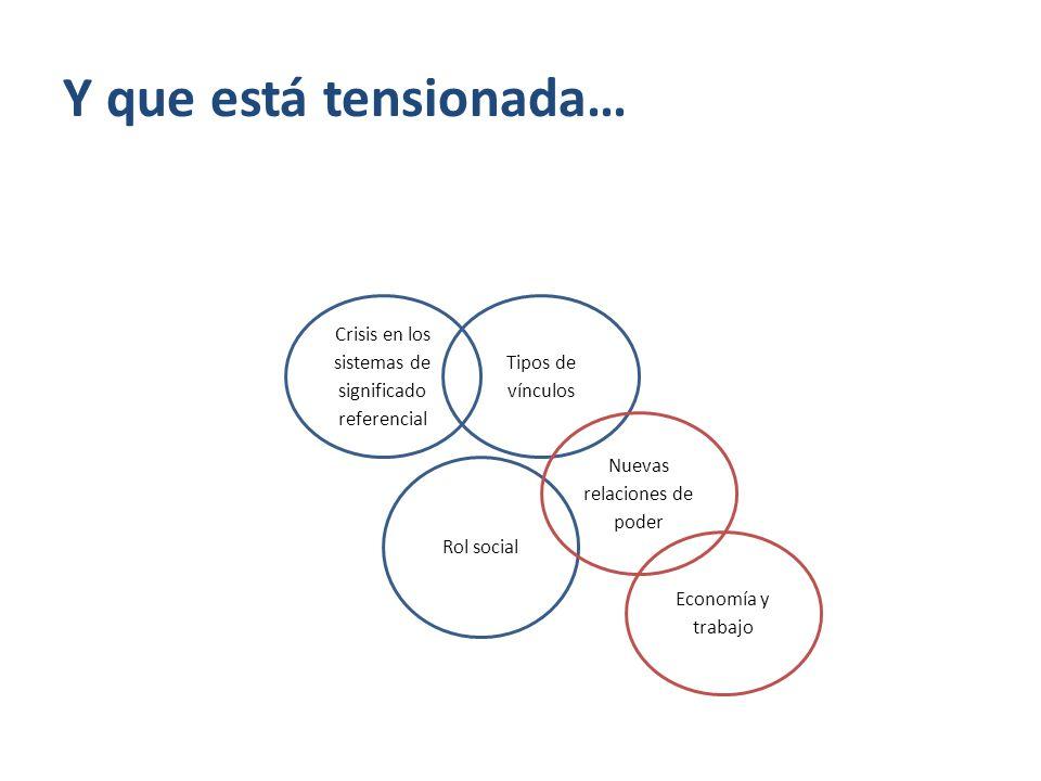 Crisis en los sistemas de significado referencial Tipos de vínculos Rol social Nuevas relaciones de poder Economía y trabajo Y que está tensionada…