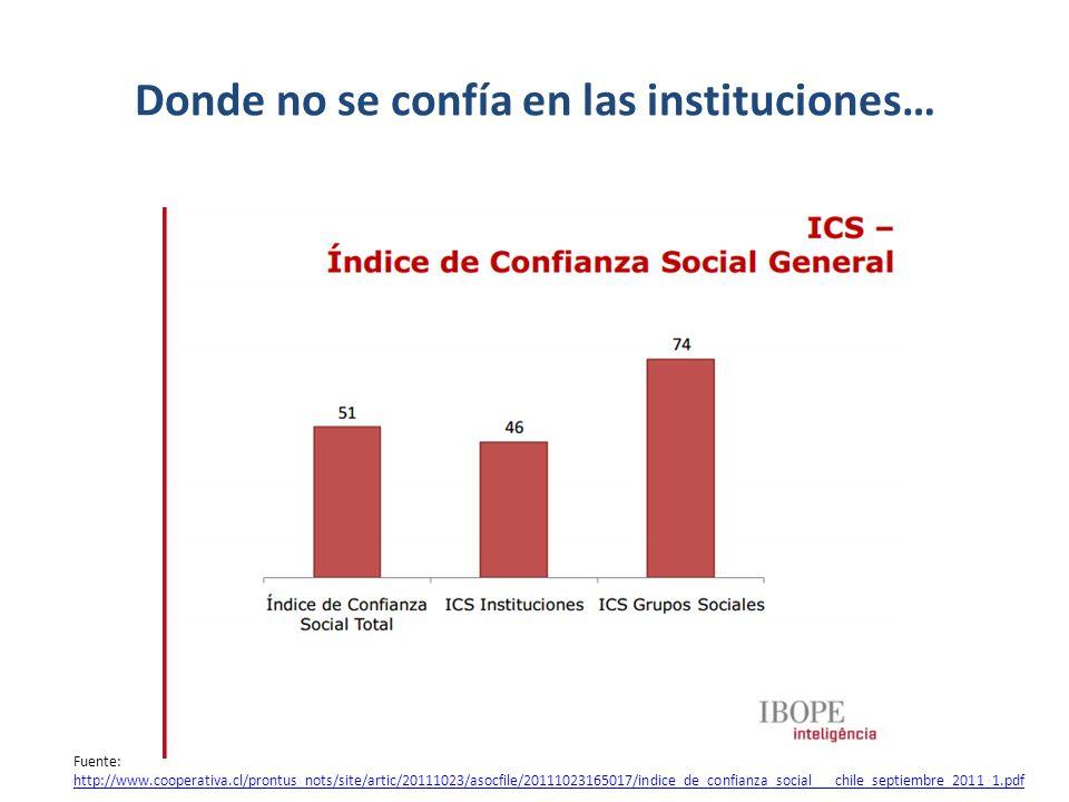 Fuente: http://www.cooperativa.cl/prontus_nots/site/artic/20111023/asocfile/20111023165017/indice_de_confianza_social___chile_septiembre_2011_1.pdf http://www.cooperativa.cl/prontus_nots/site/artic/20111023/asocfile/20111023165017/indice_de_confianza_social___chile_septiembre_2011_1.pdf Y menos en las instituciones representativas
