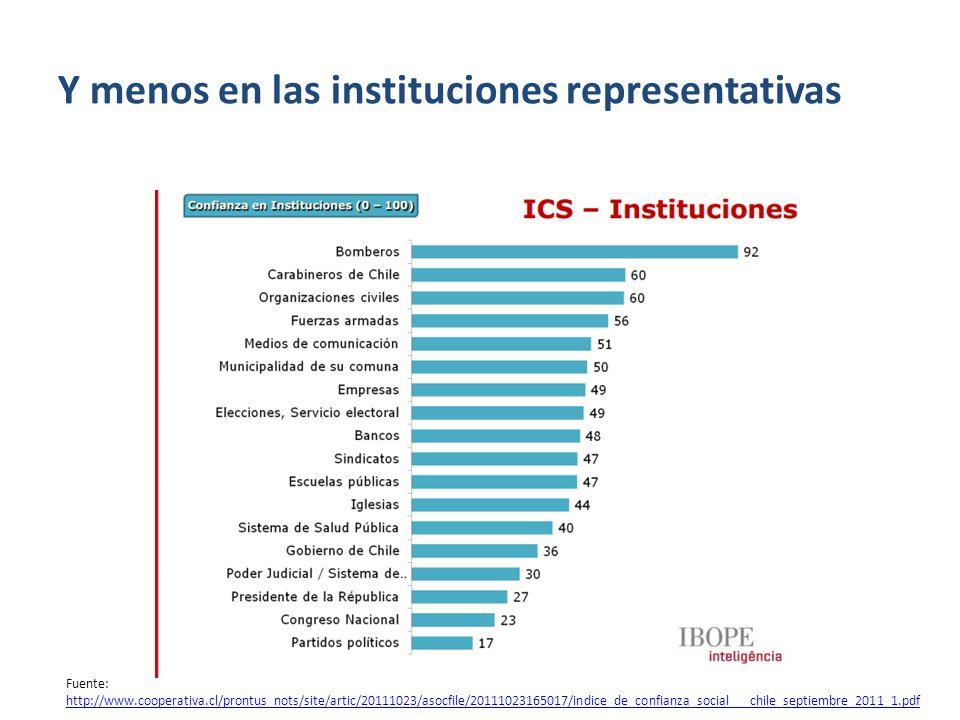 Pero se cree en las instituciones más cercanas o aquellas de servicio… Familia Actual (93%) Familia de Origen (87%) Clínicas privadas (71%) Movimiento estudiantil (63%) PDI (63%) Fuente ASIA Marketing IV Indice de confianza pública