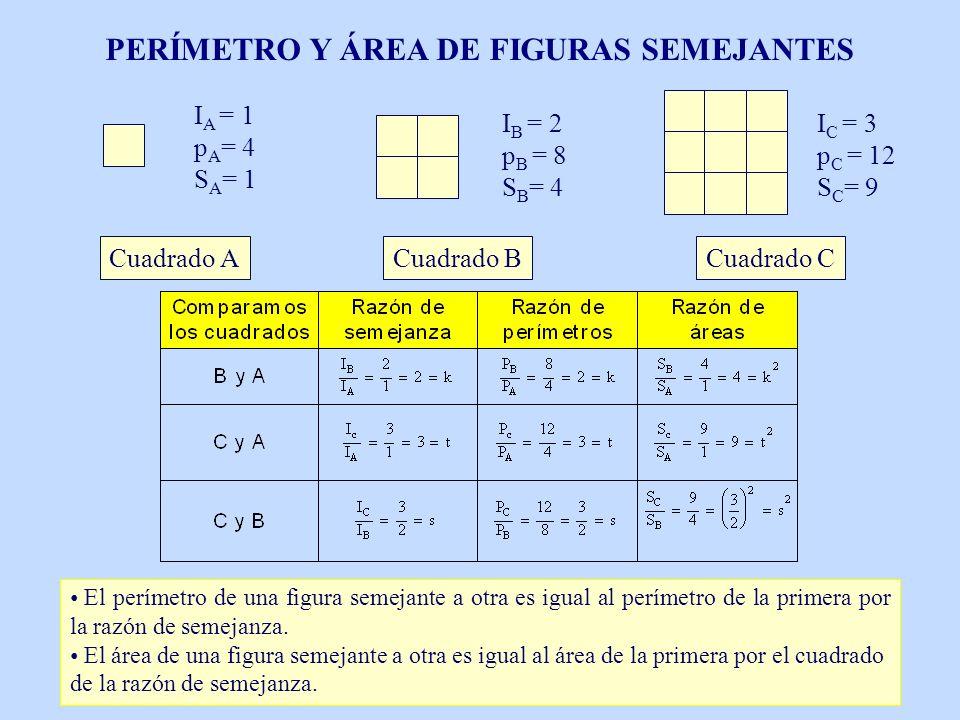 Cuadrado ACuadrado BCuadrado C I A = 1 p A = 4 S A = 1 I B = 2 p B = 8 S B = 4 I C = 3 p C = 12 S C = 9 PERÍMETRO Y ÁREA DE FIGURAS SEMEJANTES El perí
