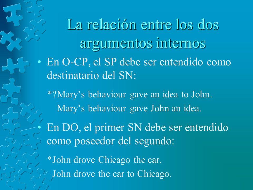La relación entre los dos argumentos internos En O-CP, el SP debe ser entendido como destinatario del SN: *?Marys behaviour gave an idea to John. Mary