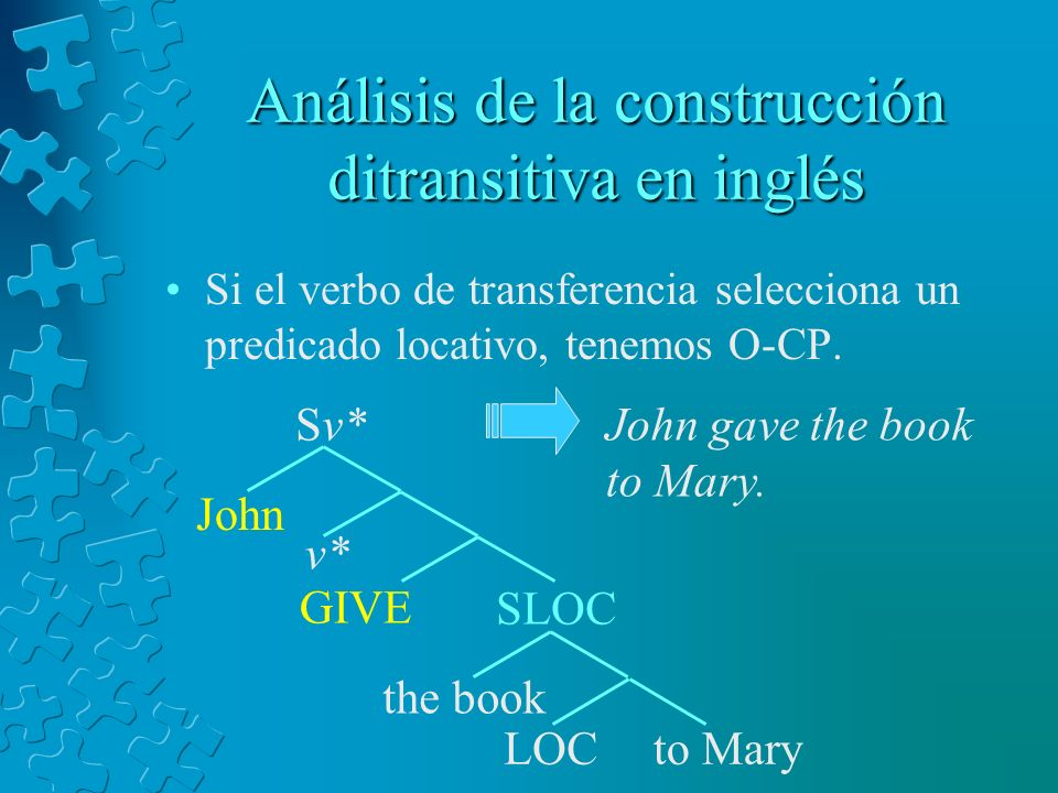 Análisis de la construcción ditransitiva en inglés Si el verbo de transferencia selecciona un predicado locativo, tenemos O-CP. LOCto Mary the book GI
