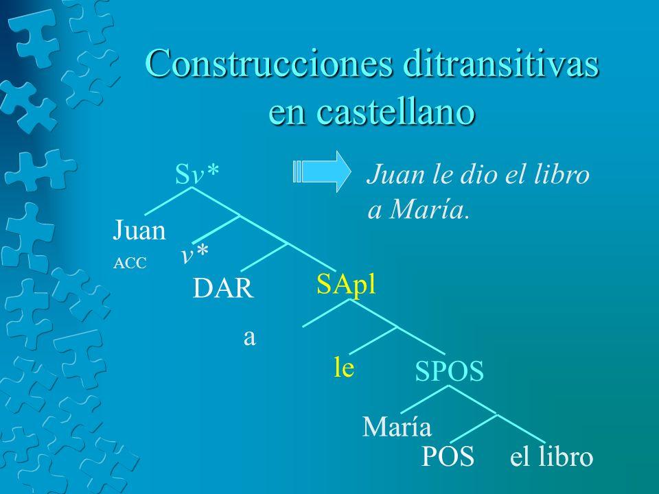 María Construcciones ditransitivas en castellano POSel libro María DAR v* SPOS Sv* Juan Juan le dio el libro a María. SApl le a ACC