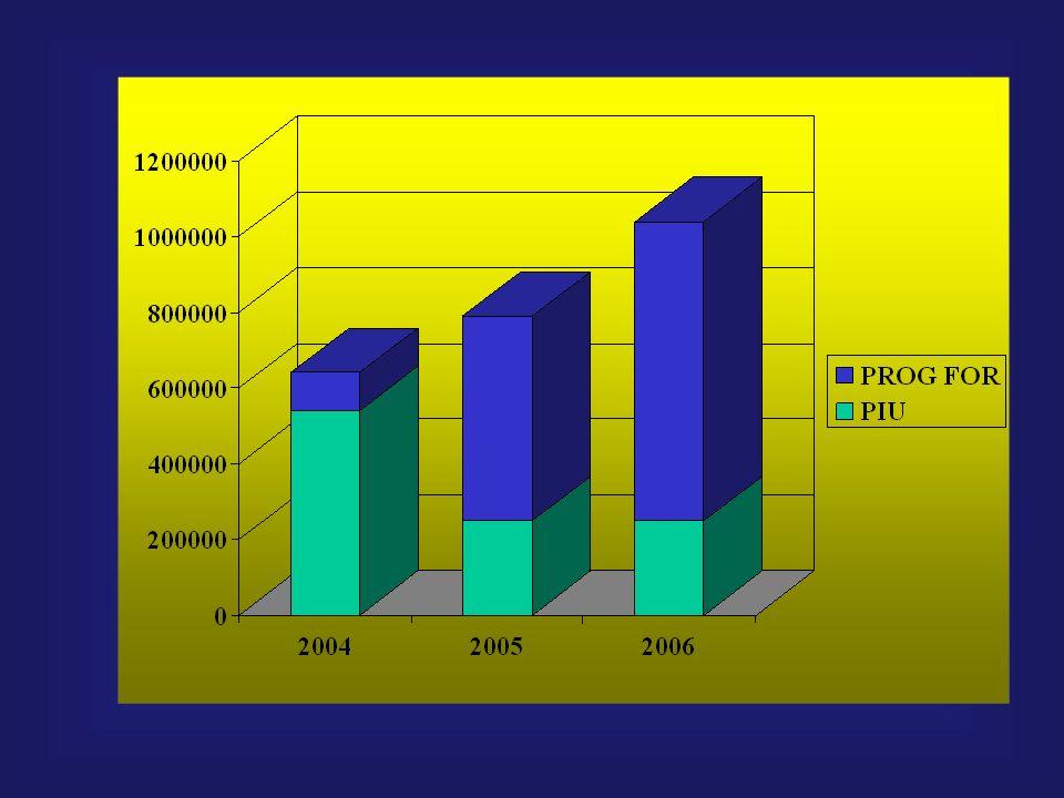 Metas para el Año 2004 Habilitar espacios para la actividad académica en todo el territorio nacional Incorporar 100.000 bachilleres al PIU (cuarta cohorte) Incorporar primera cohorte de 100.000 bachilleres que cursaron el PIU a los programas académicos de grado Incorporar segunda cohorte de 100.000 bachilleres que cursaron el PIU a los programas académicos de grado Incorporar 100.000 bachilleres al PIU (tercera cohorte) Incorporar 100.000 bachilleres al PIU (segunda cohorte) marzojunioseptiembrediciembre
