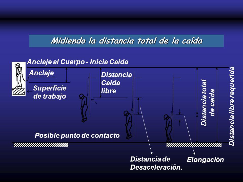Anclaje al Cuerpo - Inicia Caída Anclaje Superficie de trabajo Distancia Caída libre Distancia de Desaceleración. Distancia total de caída Posible pun