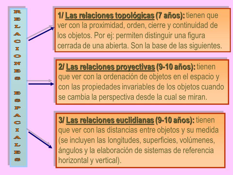 1/ Las relaciones topológicas (7 años): 1/ Las relaciones topológicas (7 años): tienen que ver con la proximidad, orden, cierre y continuidad de los o