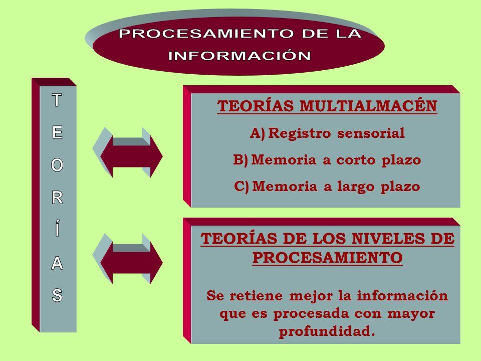 TEORÍAS MULTIALMACÉN A)Registro sensorial B)Memoria a corto plazo C)Memoria a largo plazo TEORÍAS DE LOS NIVELES DE PROCESAMIENTO Se retiene mejor la