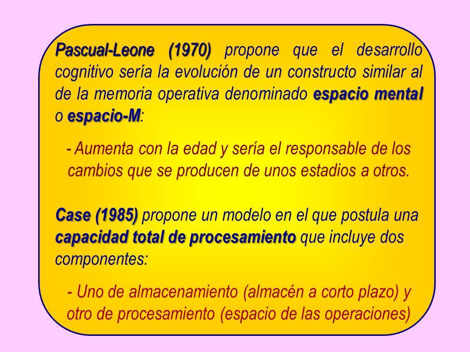 Pascual-Leone (1970) espacio mental espacio-M Pascual-Leone (1970) propone que el desarrollo cognitivo sería la evolución de un constructo similar al