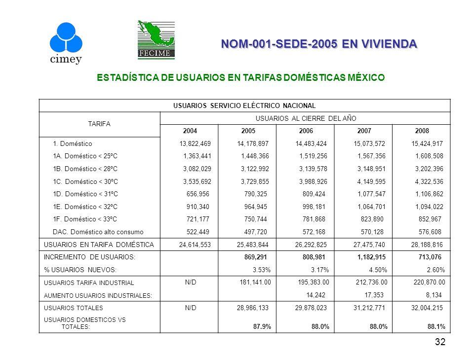32 NOM-001-SEDE-2005 EN VIVIENDA ESTADÍSTICA DE USUARIOS EN TARIFAS DOMÉSTICAS MÉXICO USUARIOS SERVICIO ELÉCTRICO NACIONAL TARIFA USUARIOS AL CIERRE D