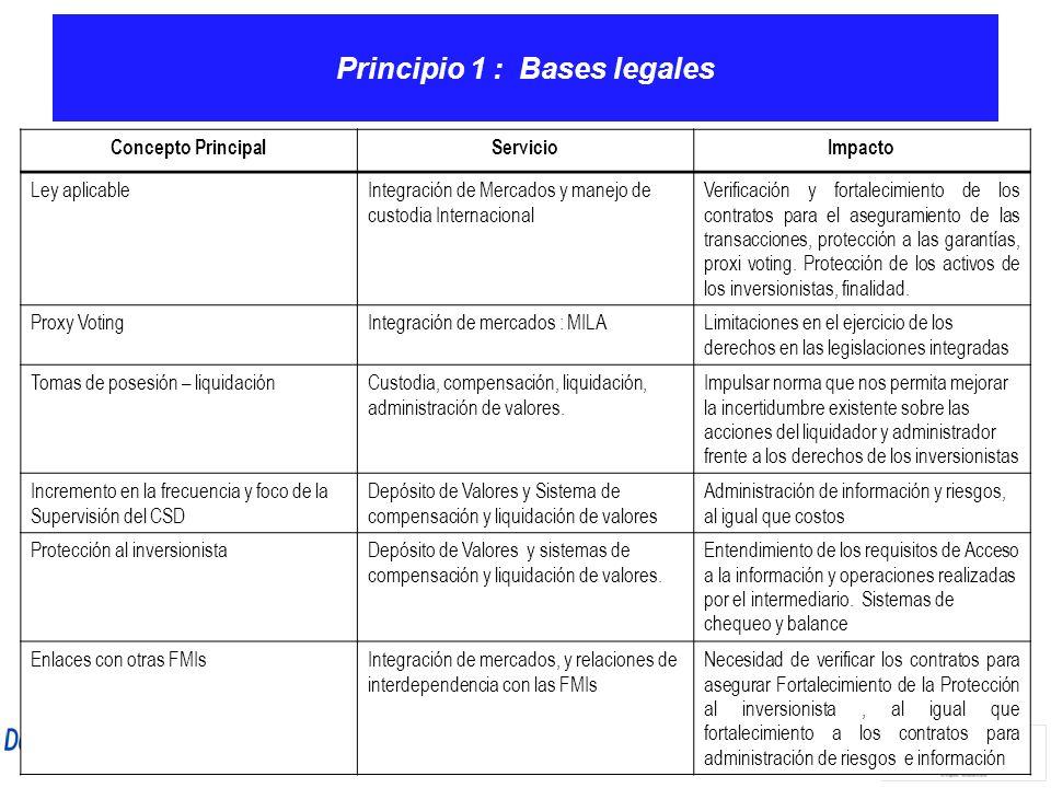 Principio 1 : Bases legales Concepto PrincipalServicioImpacto Ley aplicableIntegración de Mercados y manejo de custodia Internacional Verificación y f