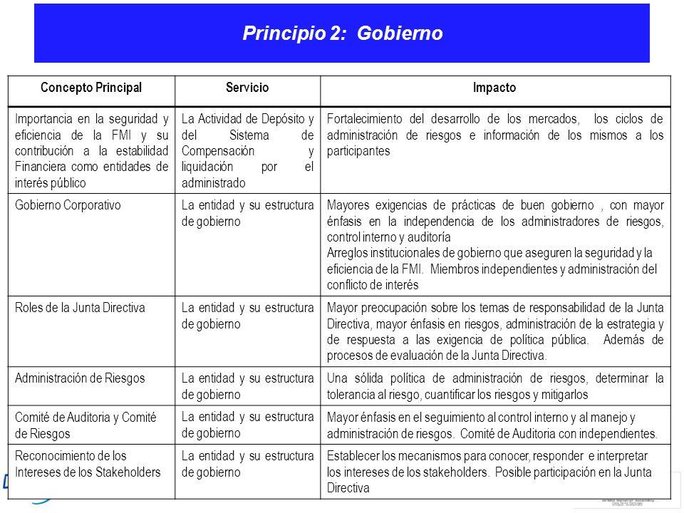 Principio 2: Gobierno Concepto PrincipalServicioImpacto Importancia en la seguridad y eficiencia de la FMI y su contribución a la estabilidad Financie