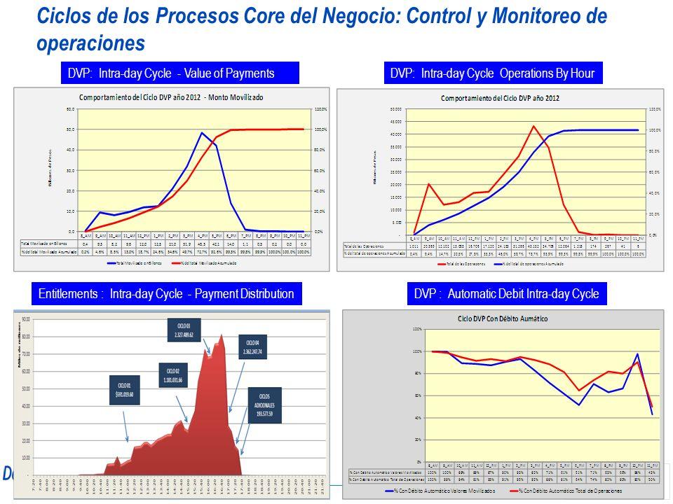 Ciclos de los Procesos Core del Negocio: Control y Monitoreo de operaciones DVP: Intra-day Cycle - Value of PaymentsDVP: Intra-day Cycle Operations By