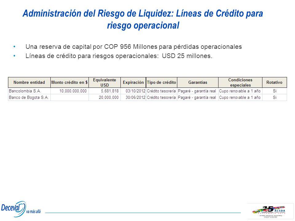 Una reserva de capital por COP 956 Millones para pérdidas operacionales Líneas de crédito para riesgos operacionales: USD 25 millones. Administración