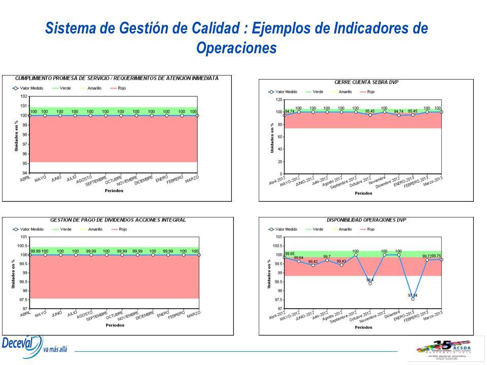 Sistema de Gestión de Calidad : Ejemplos de Indicadores de Operaciones