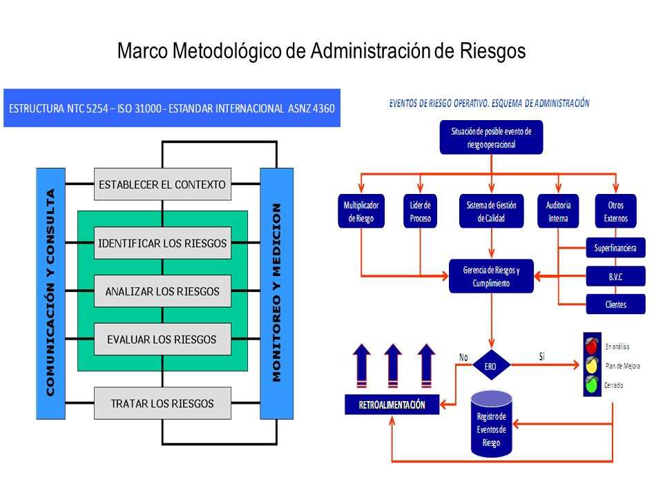 Marco Metodológico de Administración de Riesgos