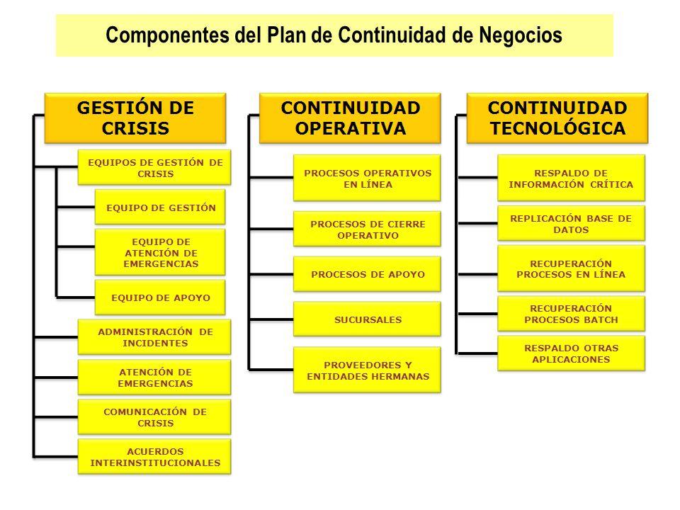 Componentes del Plan de Continuidad de Negocios