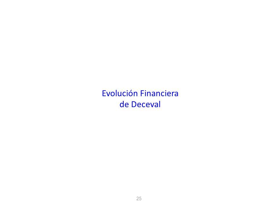 25 Evolución Financiera de Deceval