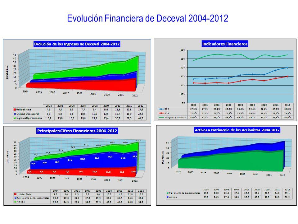 Evolución Financiera de Deceval 2004-2012
