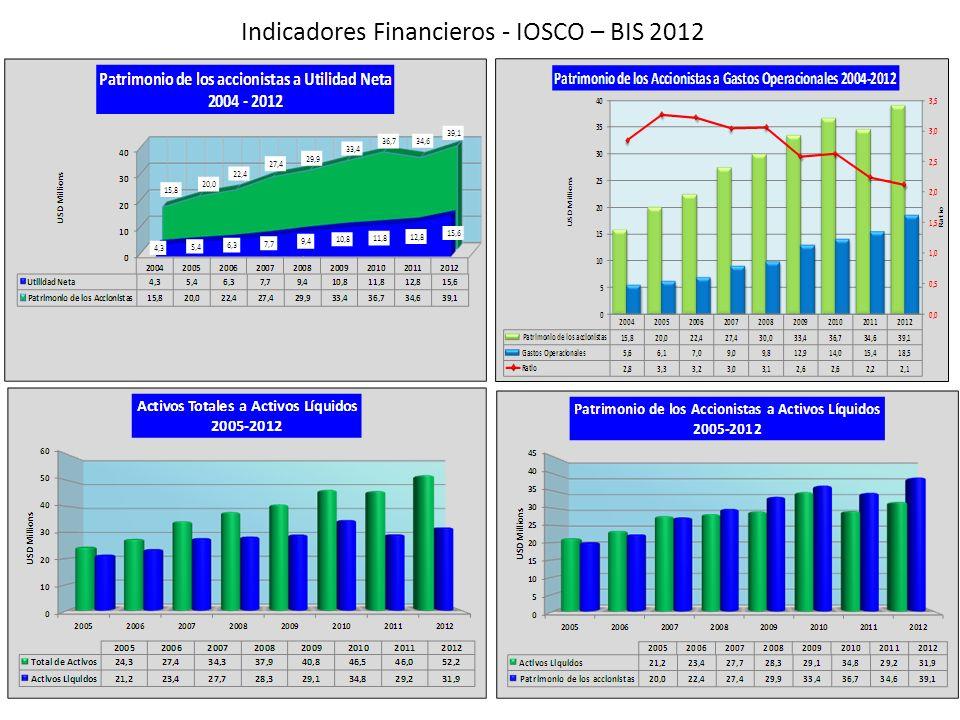 Indicadores Financieros - IOSCO – BIS 2012 27
