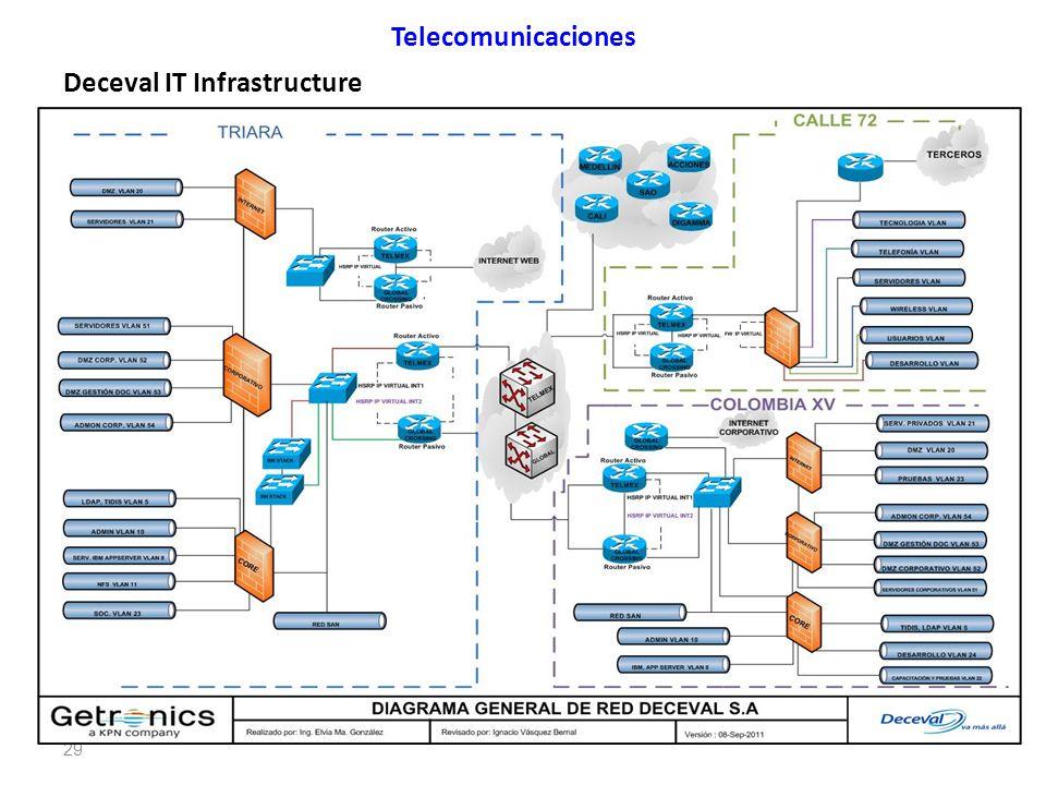 Deceval IT Infrastructure Telecomunicaciones 29