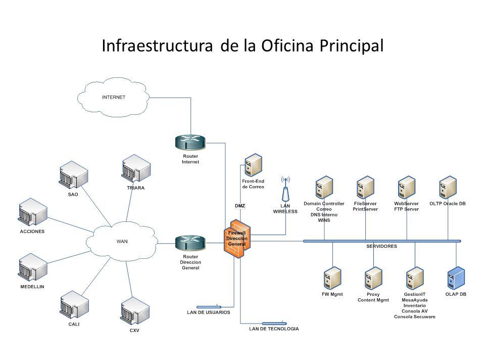 Infraestructura de la Oficina Principal