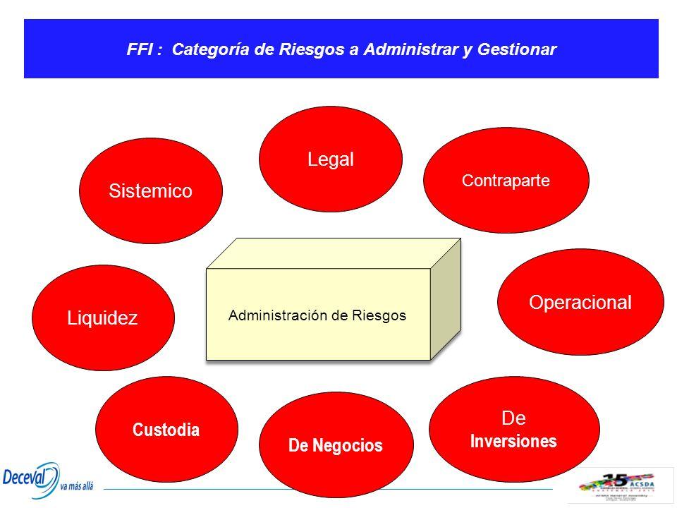 FFI : Categoría de Riesgos a Administrar y Gestionar Sistemico Liquidez De Negocios Legal Custodia De Inversiones Operacional Contraparte Administraci