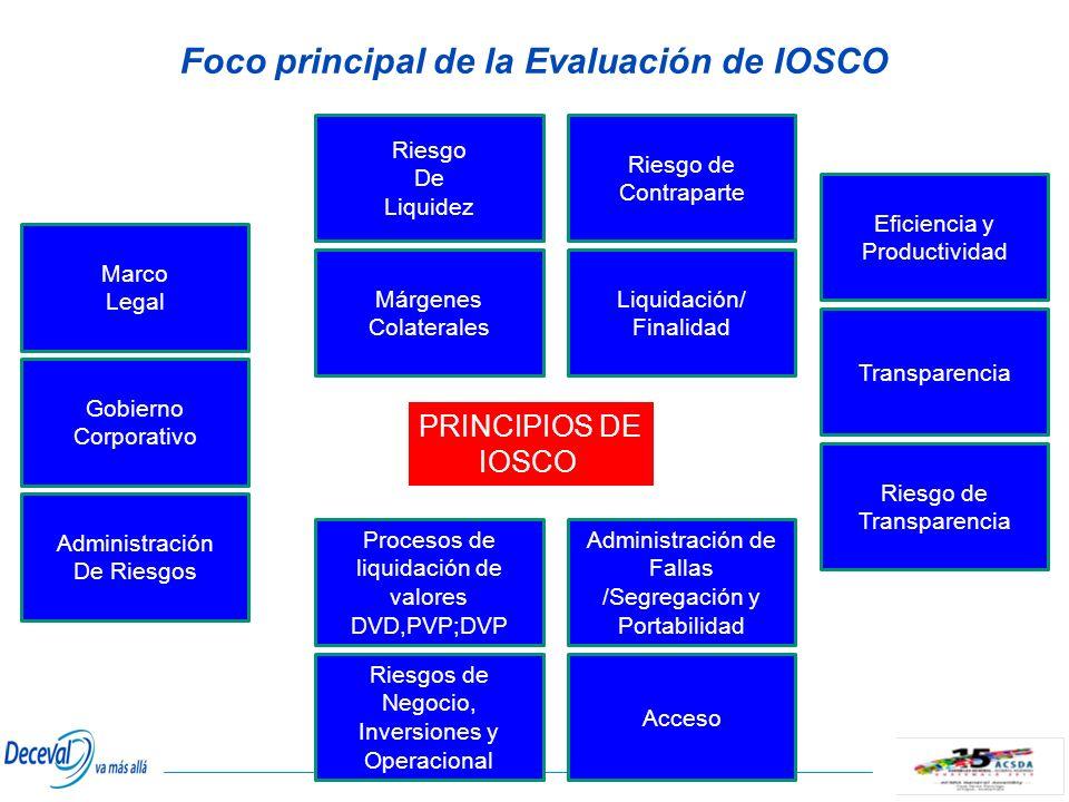 Foco principal de la Evaluación de IOSCO Marco Legal Gobierno Corporativo Administración De Riesgos Eficiencia y Productividad Transparencia Riesgo de