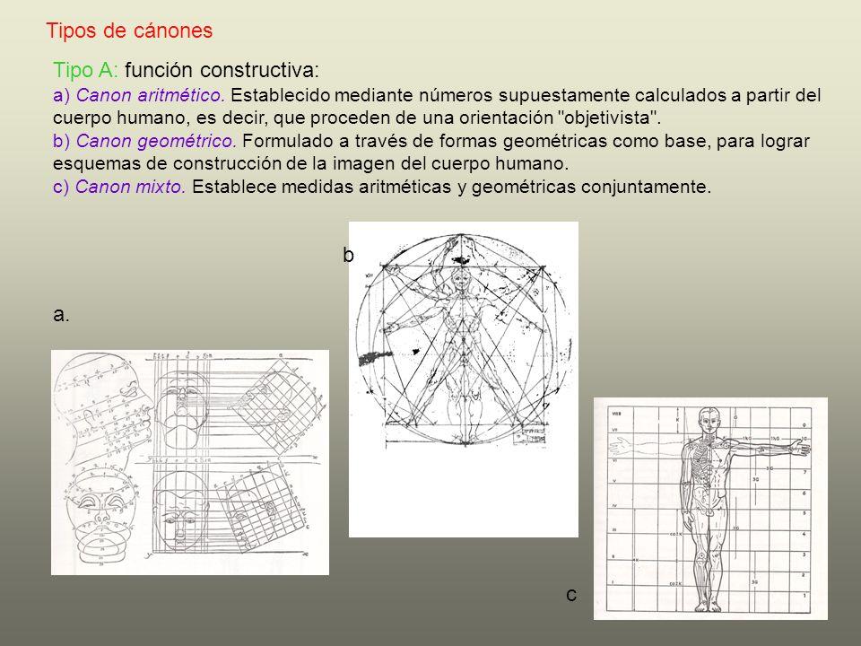 Tipo A: función constructiva: a) Canon aritmético. Establecido mediante números supuestamente calculados a partir del cuerpo humano, es decir, que pro