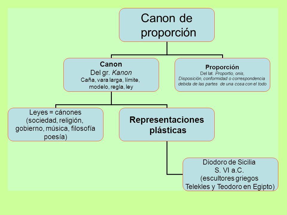Canon de proporción Canon Del gr. Kanon Caña, vara larga, límite, modelo, regla, ley Proporción Del lat. Proportio, onis, Disposición, conformidad o c