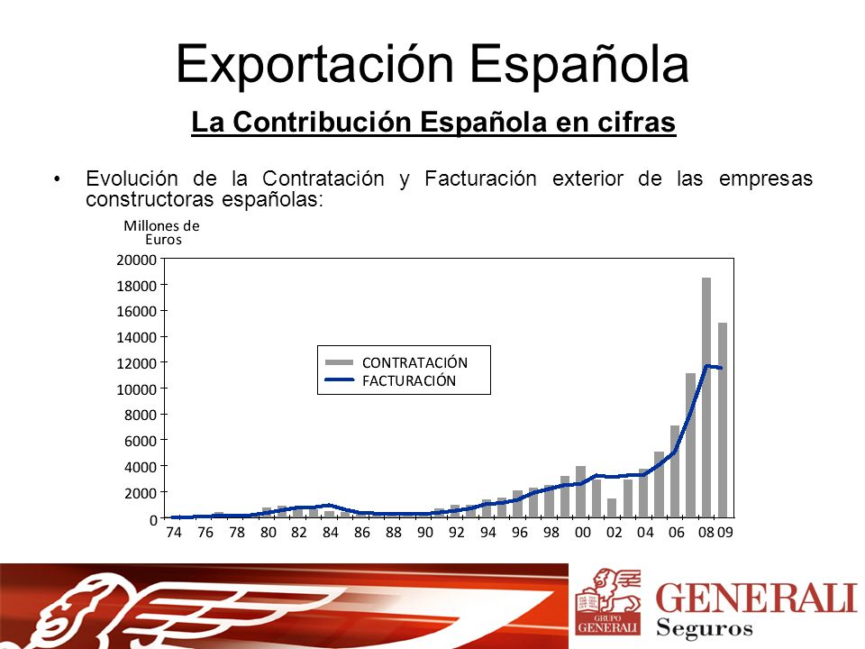 Exportación Española La Contribución Española en cifras Evolución de la Contratación y Facturación exterior de las empresas constructoras españolas: