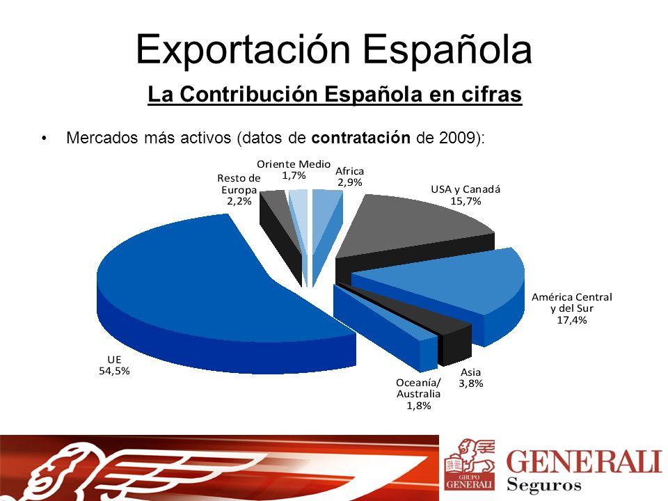 Exportación Española La Contribución Española en cifras Mercados más activos (datos de contratación de 2009):