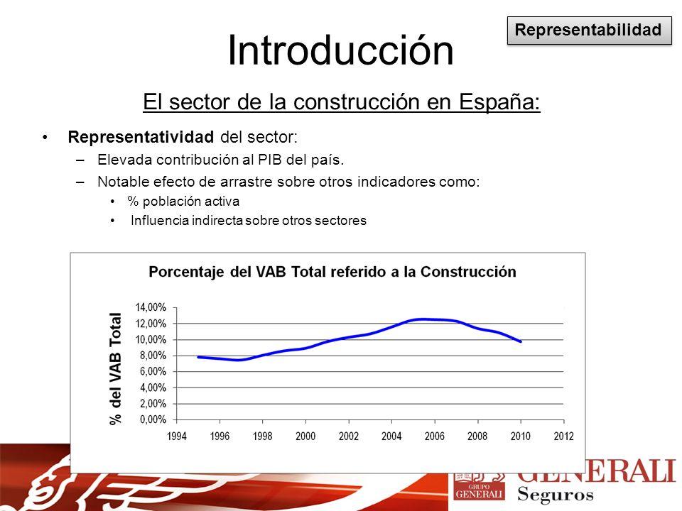 Introducción El sector de la construcción en España: Representatividad del sector: –Elevada contribución al PIB del país.