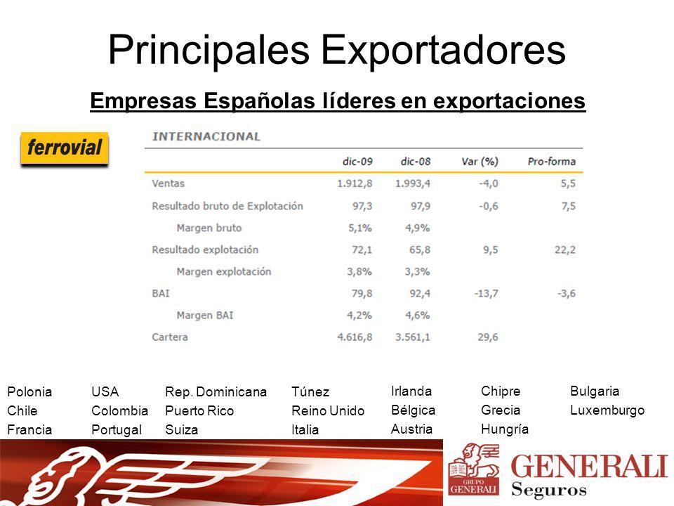 Principales Exportadores Empresas Españolas líderes en exportaciones Polonia Chile Francia Túnez Reino Unido Italia Irlanda Bélgica Austria USA Colombia Portugal Rep.