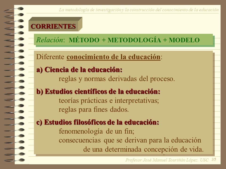 35 La metodología de investigación y la construcción del conocimiento de la educaciónCORRIENTES Relación: MÉTODO + METODOLOGÍA + MODELO Diferente cono